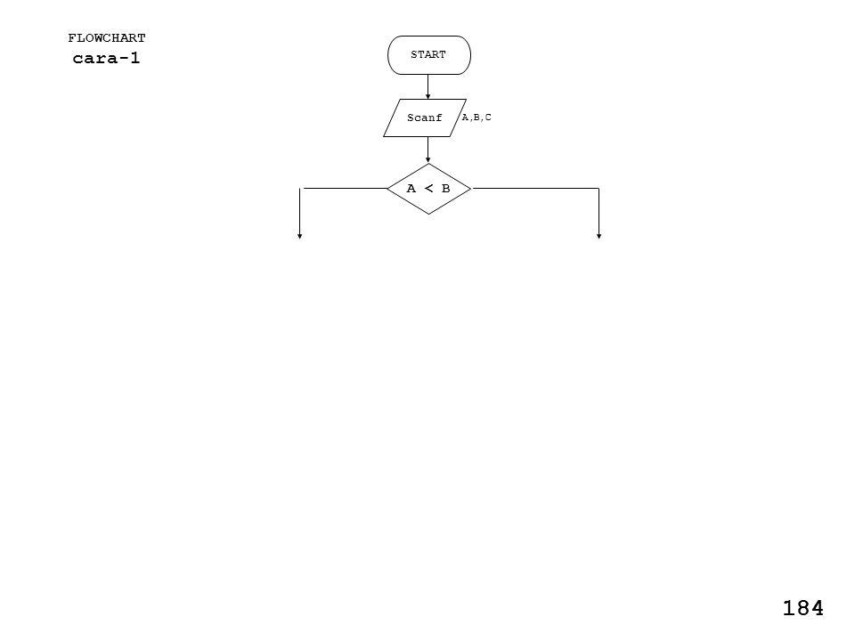 FLOWCHART cara-1 START Scanf A,B,C A < B 184