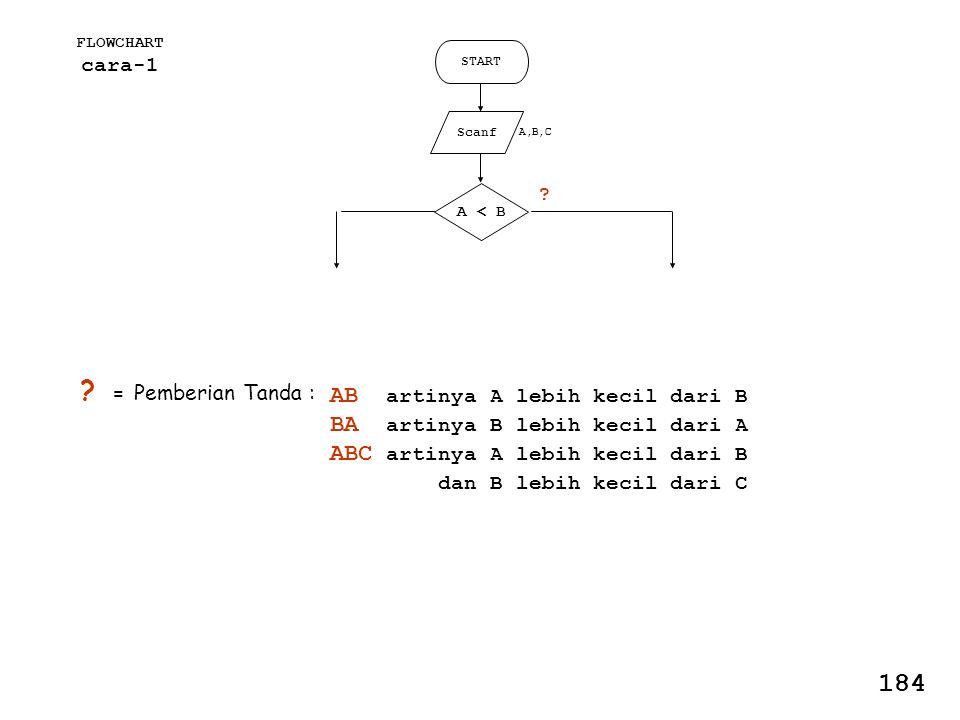 FLOWCHART cara-1 START Scanf A,B,C A < B .
