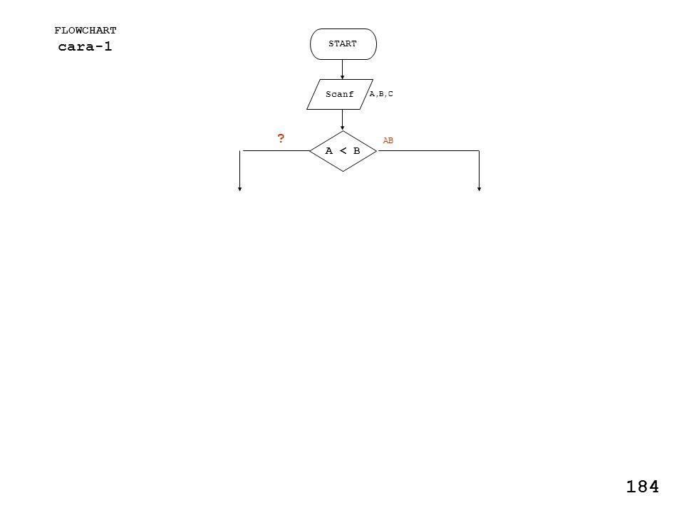 FLOWCHART cara-1 START Scanf A,B,C A < B AB 184