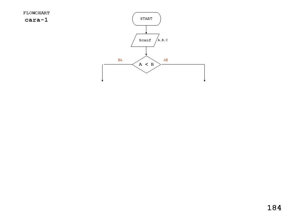 FLOWCHART cara-1 START Scanf A,B,C A < B ABBA 184