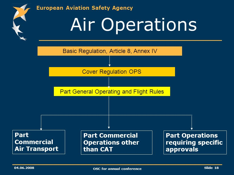 European Aviation Safety Agency 04.06.2008 OSC for annual conference Slide 18 Air Operations Basic Regulation, Article 8, Annex IV Cover Regulation OPS Part Commercial Air Transport Part Commercial Operations other than CAT Part Operations requiring specific approvals Part General Operating and Flight Rules