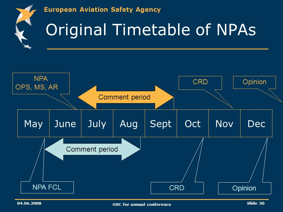 European Aviation Safety Agency OSC for annual conference Slide 30 Original Timetable of NPAs MayJuneJulyAugSeptOctNovDec NPA FCL NPA OPS, MS, AR Comment period CRD Opinion CRDOpinion