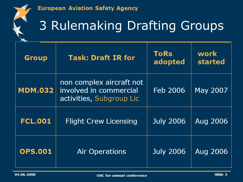 European Aviation Safety Agency 04.06.2008 OSC for annual conference Slide 5 3 Rulemaking Drafting Groups GroupTask: Draft IR for ToRs adopted work started MDM.032 non complex aircraft not involved in commercial activities, Subgroup Lic Feb 2006May 2007 FCL.001Flight Crew LicensingJuly 2006Aug 2006 OPS.001Air OperationsJuly 2006Aug 2006