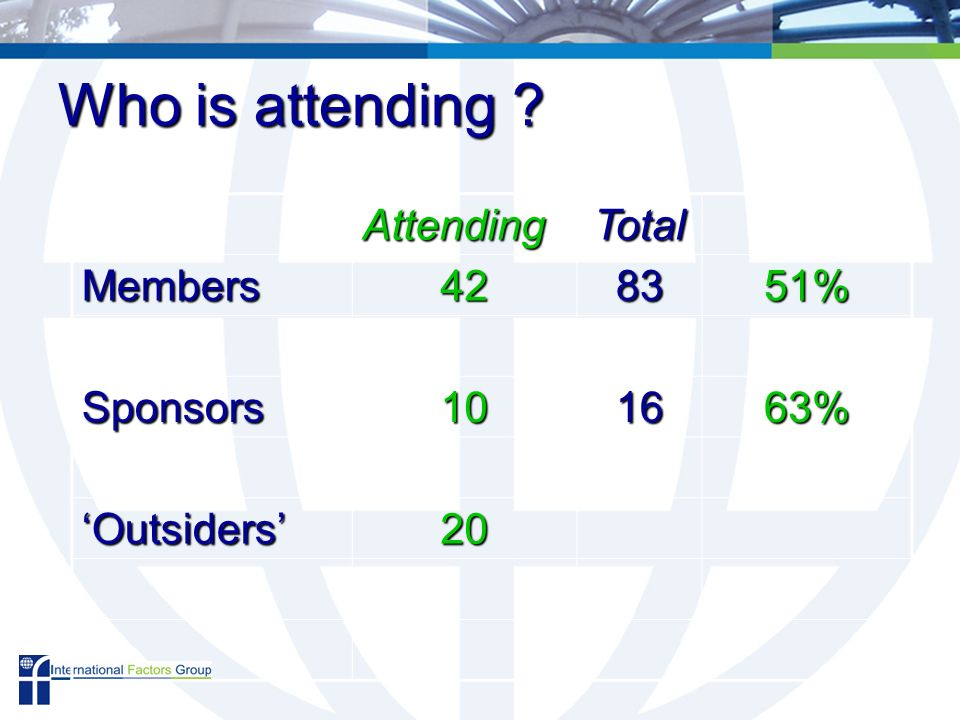 Who is attending AttendingTotal Members428351% Sponsors101663% Outsiders20