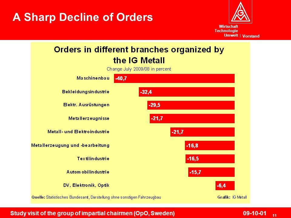 Wirtschaft Technologie Umwelt Vorstand 11 Study visit of the group of impartial chairmen (OpO, Sweden)09-10-01 A Sharp Decline of Orders