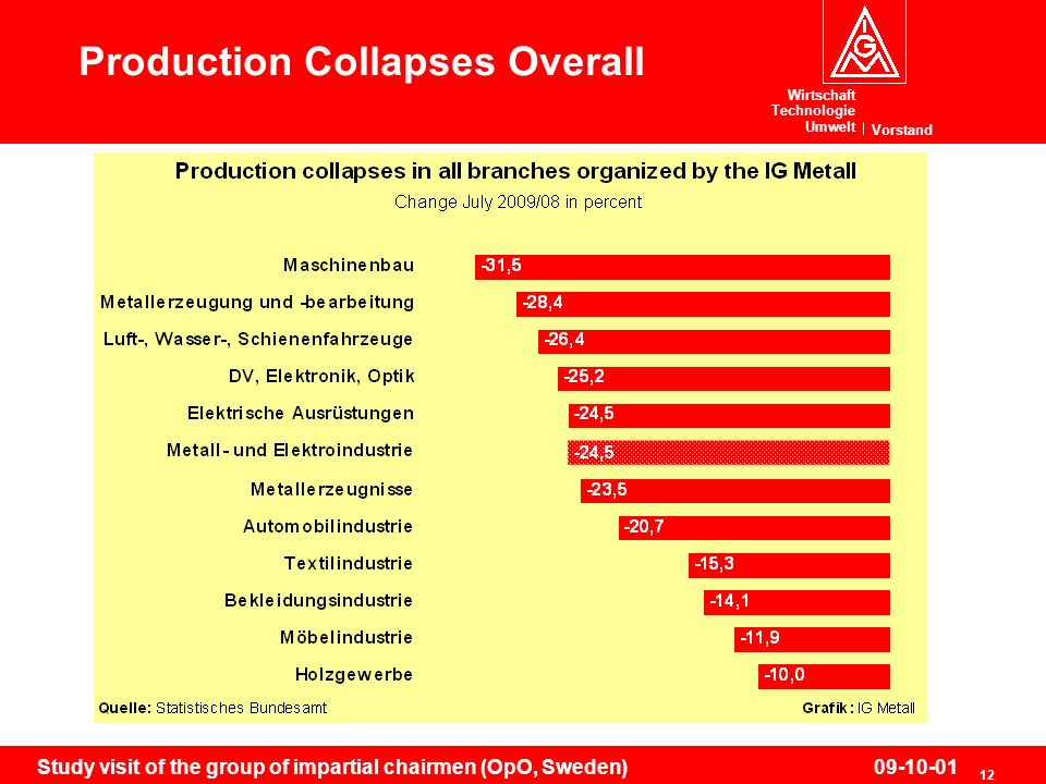Wirtschaft Technologie Umwelt Vorstand 12 Study visit of the group of impartial chairmen (OpO, Sweden)09-10-01 Production Collapses Overall
