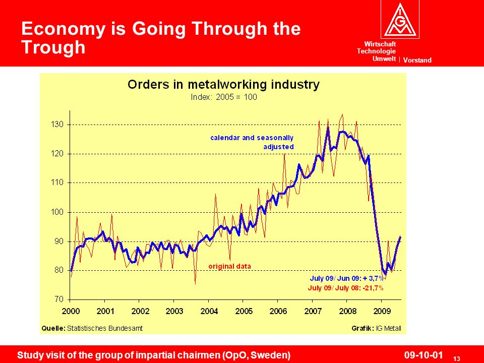 Wirtschaft Technologie Umwelt Vorstand 13 Study visit of the group of impartial chairmen (OpO, Sweden)09-10-01 Economy is Going Through the Trough