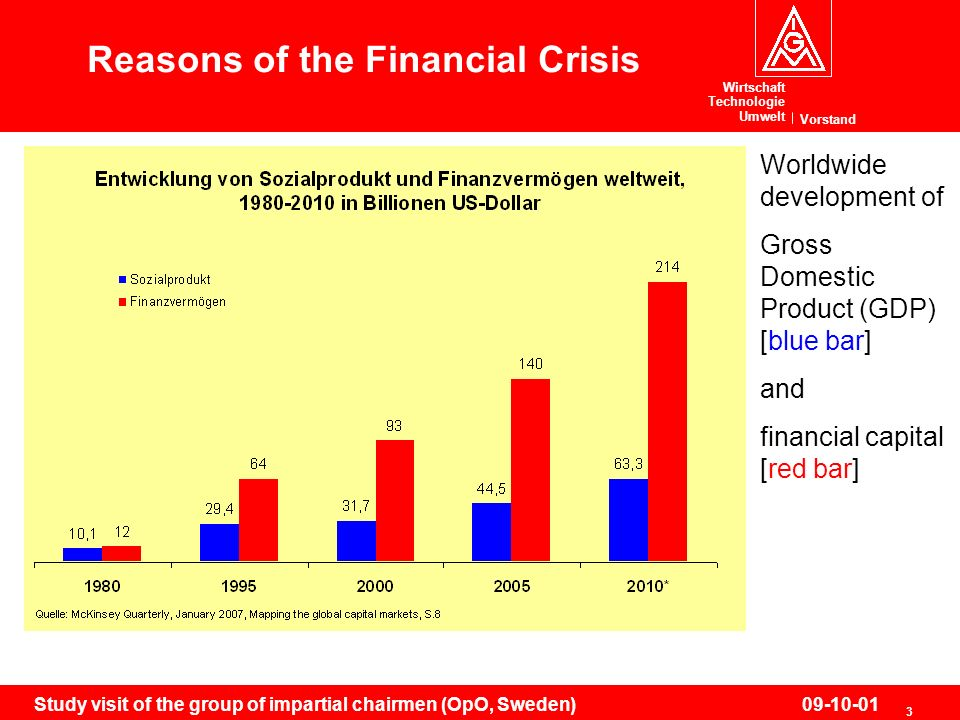Wirtschaft Technologie Umwelt Vorstand 3 Study visit of the group of impartial chairmen (OpO, Sweden)09-10-01 Reasons of the Financial Crisis Worldwide development of Gross Domestic Product (GDP) [blue bar] and financial capital [red bar]