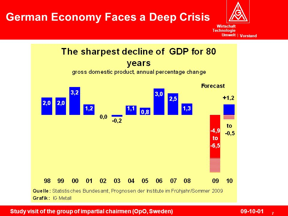 Wirtschaft Technologie Umwelt Vorstand 7 Study visit of the group of impartial chairmen (OpO, Sweden)09-10-01 German Economy Faces a Deep Crisis