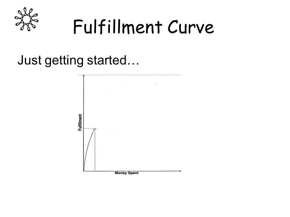 Fulfillment Curve Just getting started…
