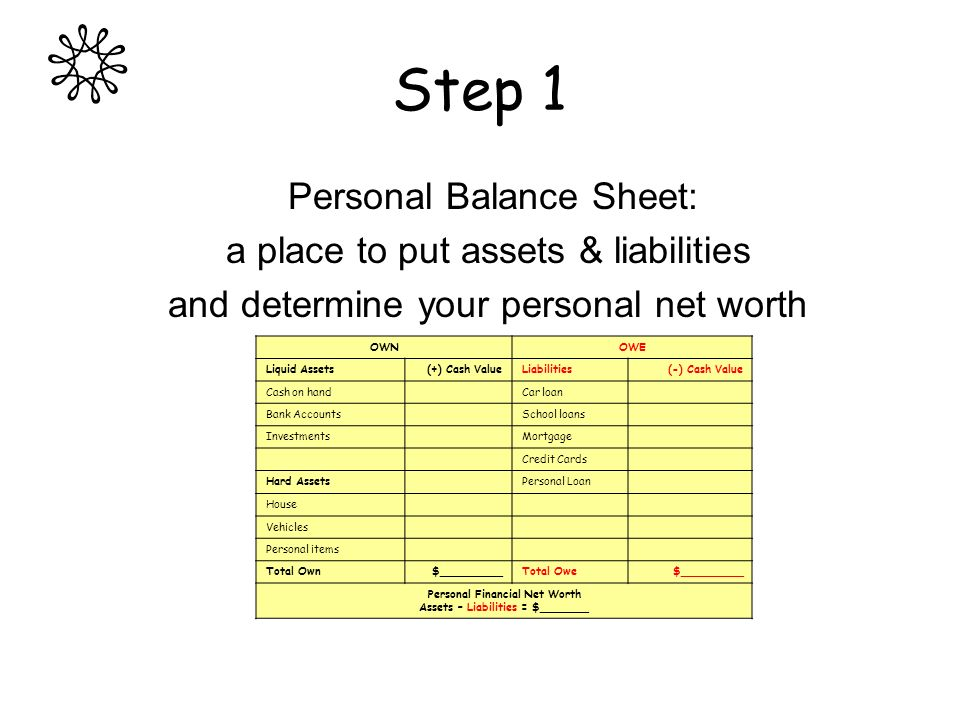 Step 1 Personal Balance Sheet: a place to put assets & liabilities and determine your personal net worth OWNOWE Liquid Assets(+) Cash ValueLiabilities(-) Cash Value Cash on handCar loan Bank AccountsSchool loans InvestmentsMortgage Credit Cards Hard AssetsPersonal Loan House Vehicles Personal items Total Own$_________Total Owe$_________ Personal Financial Net Worth Assets – Liabilities = $_______