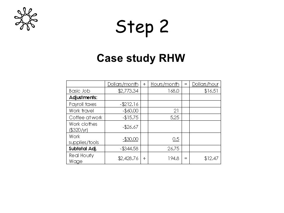 Step 2 Case study RHW