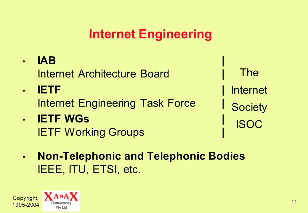 Copyright, Internet Engineering IAB| Internet Architecture Board| IETF| Internet Engineering Task Force| IETF WGs| IETF Working Groups| Non-Telephonic and Telephonic Bodies IEEE, ITU, ETSI, etc.