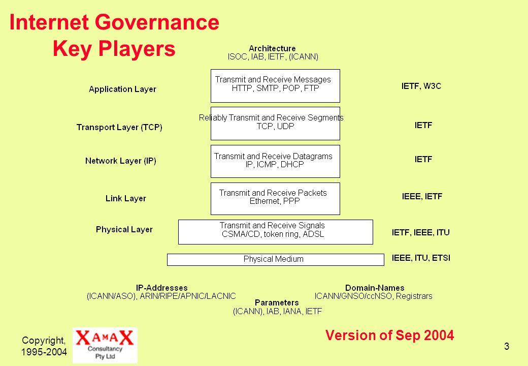 Copyright, 1995-2004 3 Version of Sep 2004 Internet Governance Key Players
