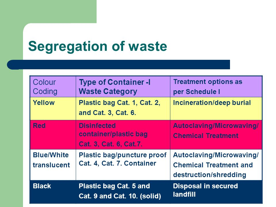 Segregation of waste Colour Coding Type of Container -I Waste Category Treatment options as per Schedule I YellowPlastic bag Cat. 1, Cat. 2, and Cat.