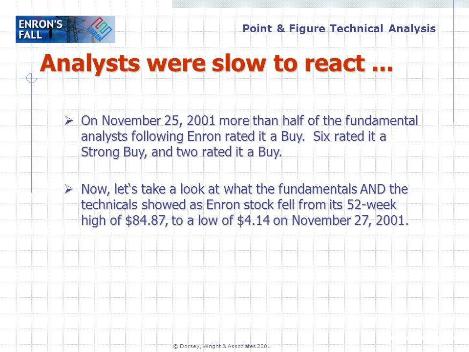 Point & Figure Technical Analysis www.dorseywright.com © Dorsey, Wright & Associates 2001 Analysts were slow to react...