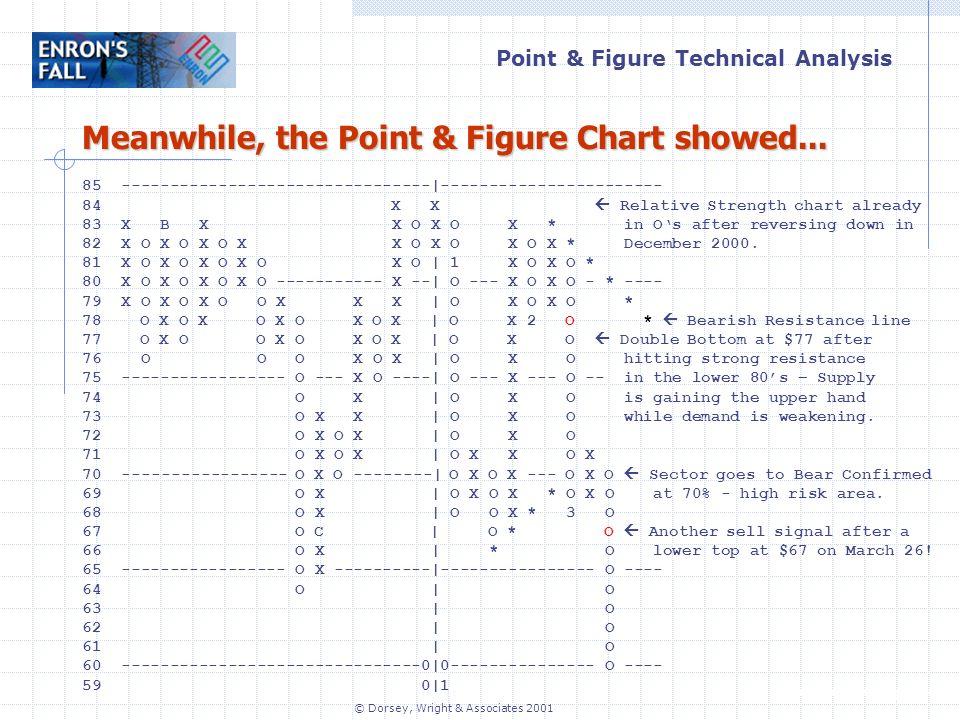 Point & Figure Technical Analysis www.dorseywright.com © Dorsey, Wright & Associates 2001 85 --------------------------------|----------------------- 84 X X Relative Strength chart already 83 X B X X O X O X * in Os after reversing down in 82 X O X O X O X X O X O X O X * December 2000.
