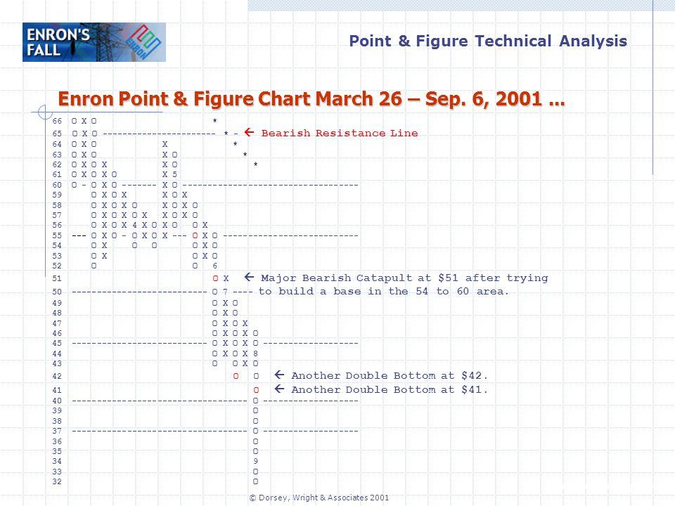 Point & Figure Technical Analysis www.dorseywright.com © Dorsey, Wright & Associates 2001 Enron Point & Figure Chart March 26 – Sep.