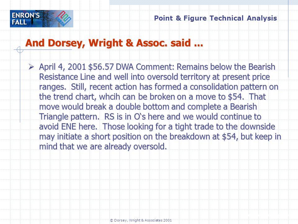 Point & Figure Technical Analysis www.dorseywright.com © Dorsey, Wright & Associates 2001 And Dorsey, Wright & Assoc.