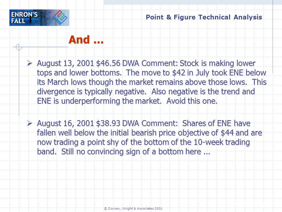 Point & Figure Technical Analysis www.dorseywright.com © Dorsey, Wright & Associates 2001 And...