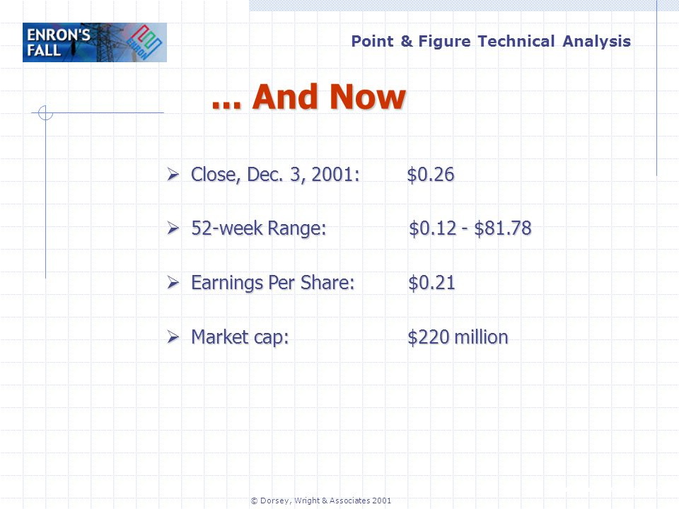 Point & Figure Technical Analysis www.dorseywright.com © Dorsey, Wright & Associates 2001...