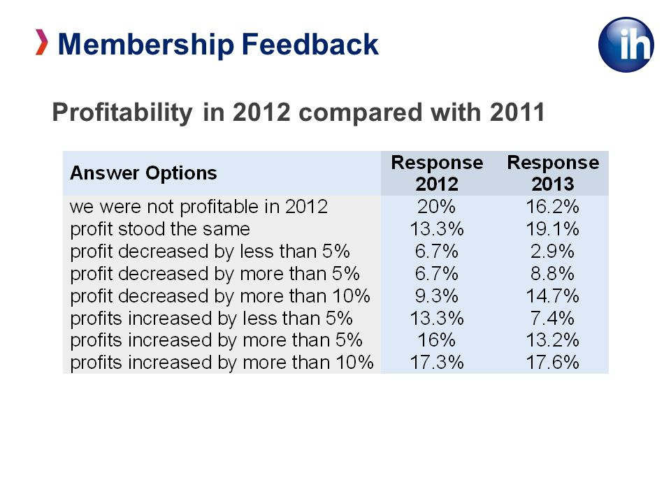 Profitability in 2012 compared with 2011 Membership Feedback