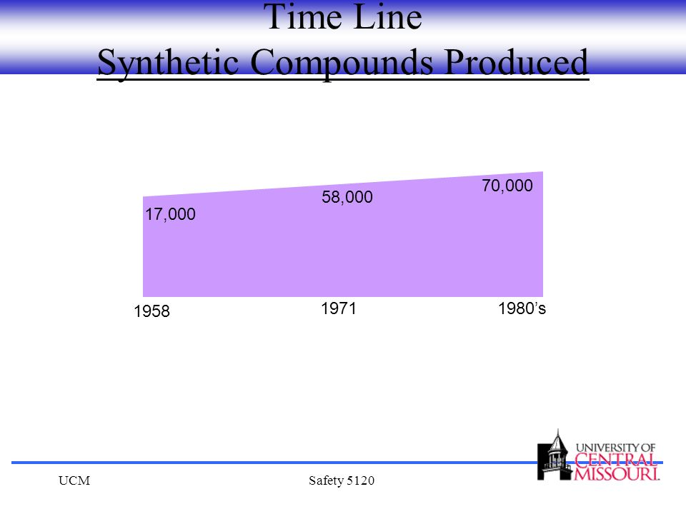 UCMSafety 5120 Time Line Synthetic Compounds Produced 1958 17,000 58,000 19711980s 70,000