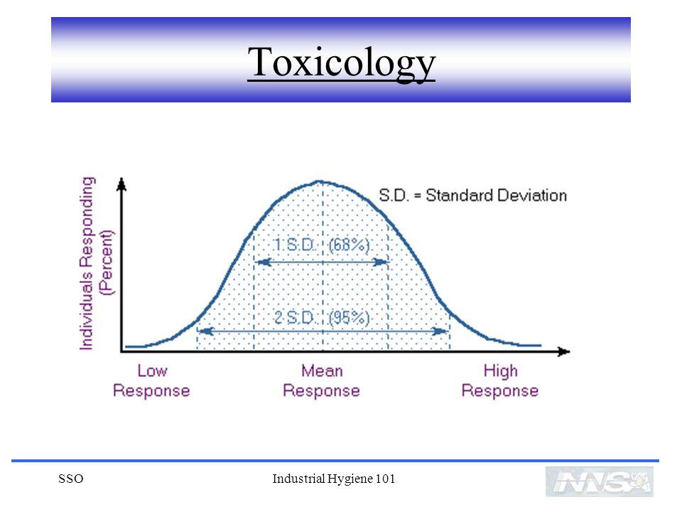 SSOIndustrial Hygiene 101 Toxicology