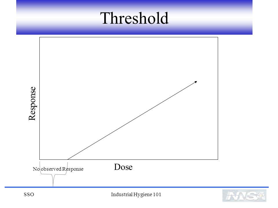 SSOIndustrial Hygiene 101 Threshold Dose Response No observed Response