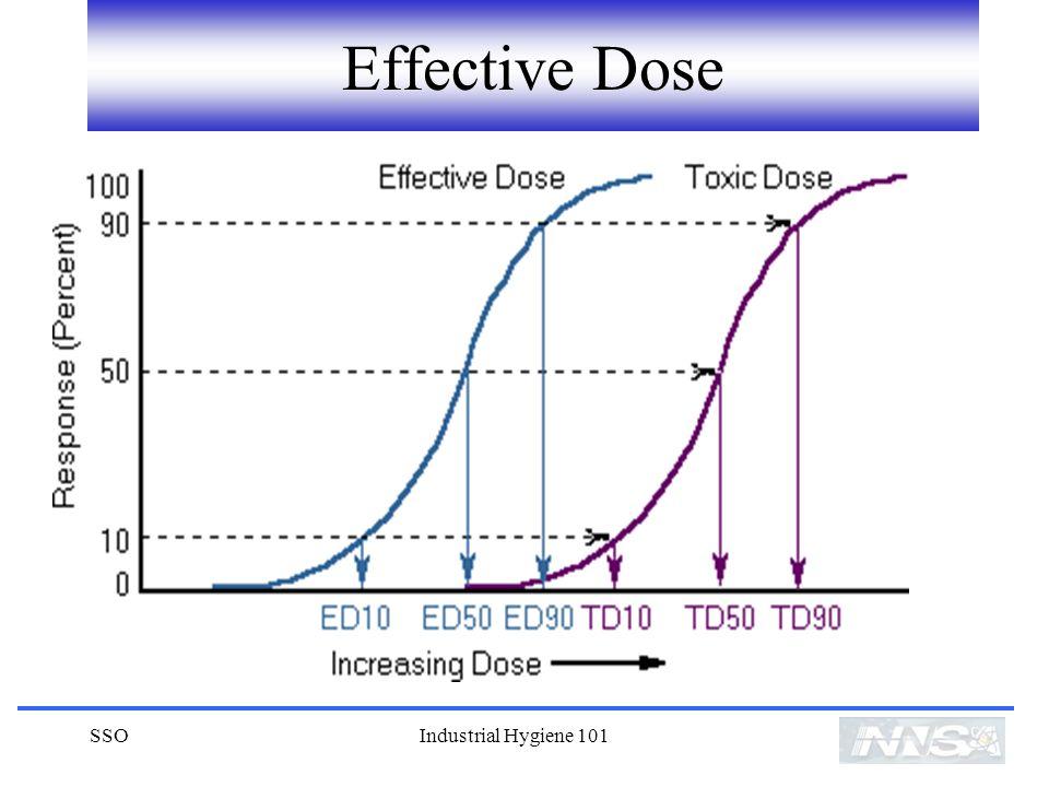 SSOIndustrial Hygiene 101 Effective Dose