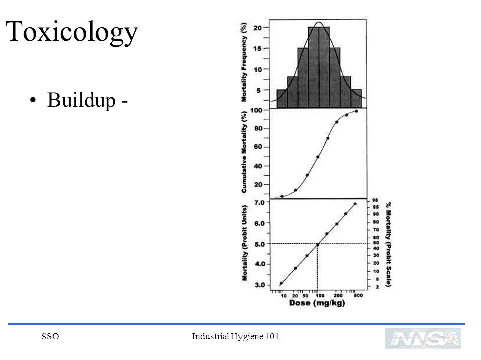 SSOIndustrial Hygiene 101 Toxicology Buildup -