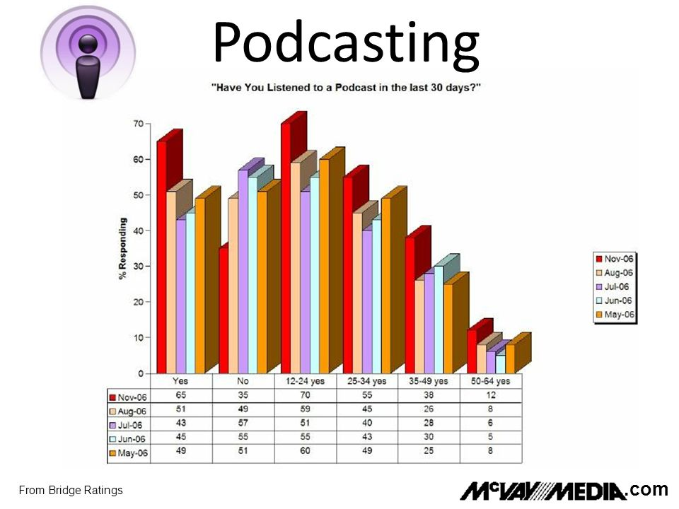 Podcasting From Bridge Ratings