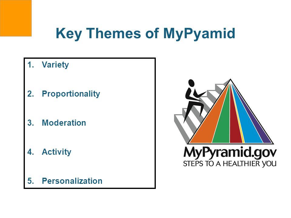 Key Themes of MyPyamid 1.Variety 2.Proportionality 3.Moderation 4.Activity 5.Personalization