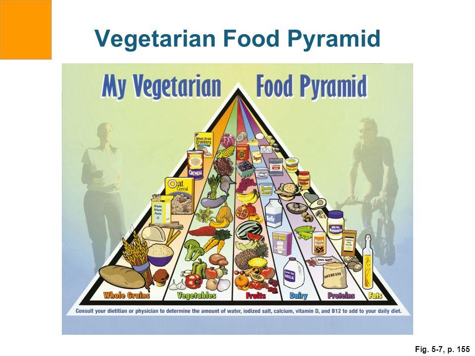 Vegetarian Food Pyramid Fig. 5-7, p. 155