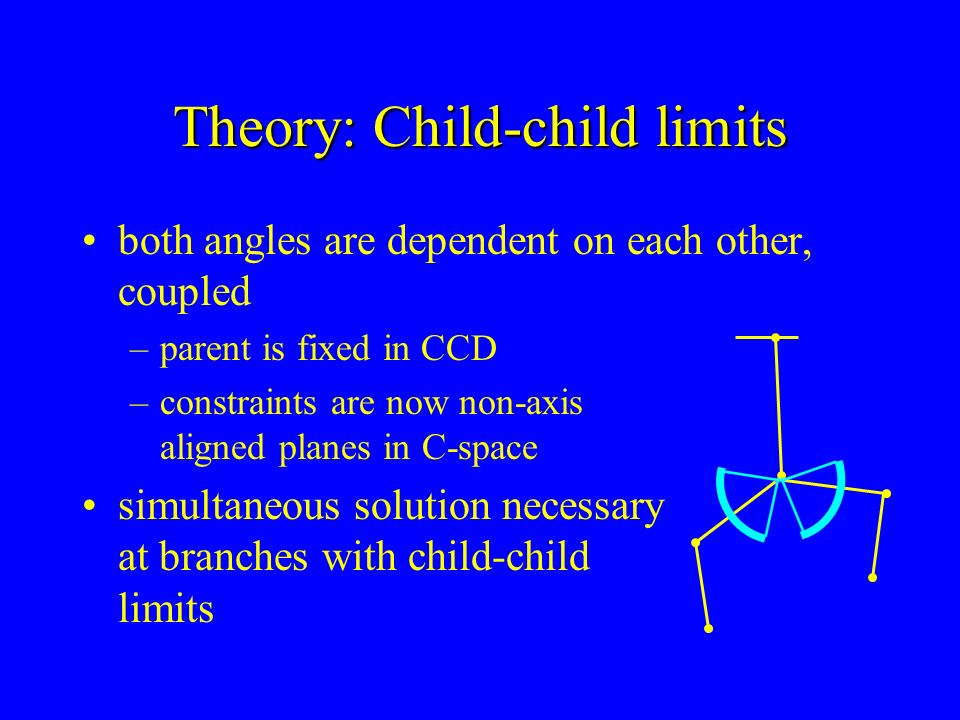 Theory: Child-child limits both angles are dependent on each other, coupled –parent is fixed in CCD –constraints are now non-axis aligned planes in C-