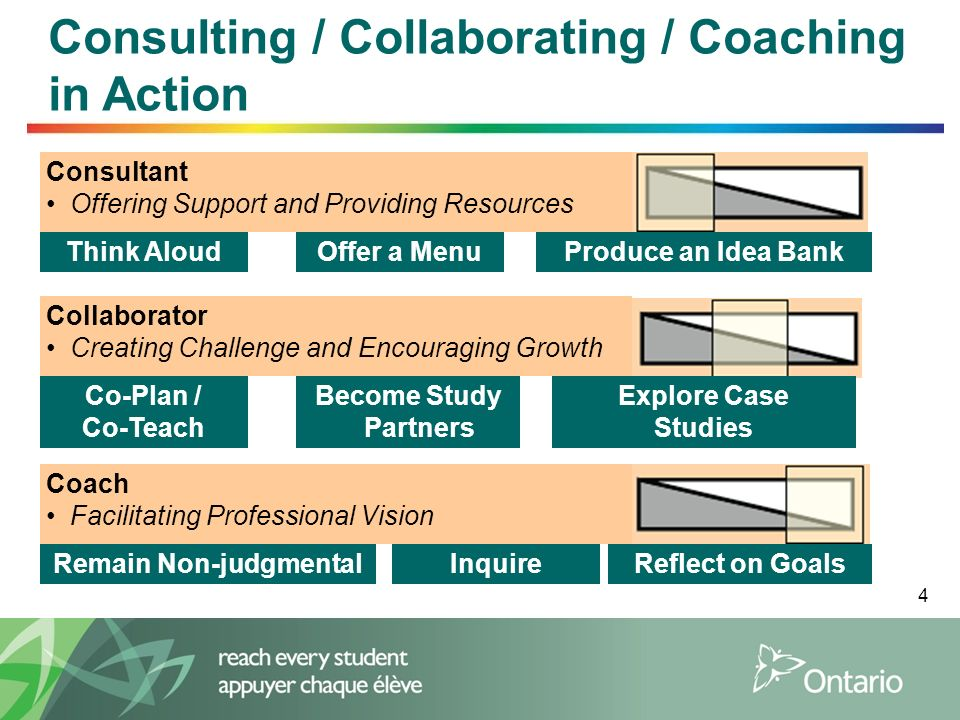 4 Consulting / Collaborating / Coaching in Action Consultant Offering Support and Providing Resources Think AloudOffer a MenuProduce an Idea Bank Coll
