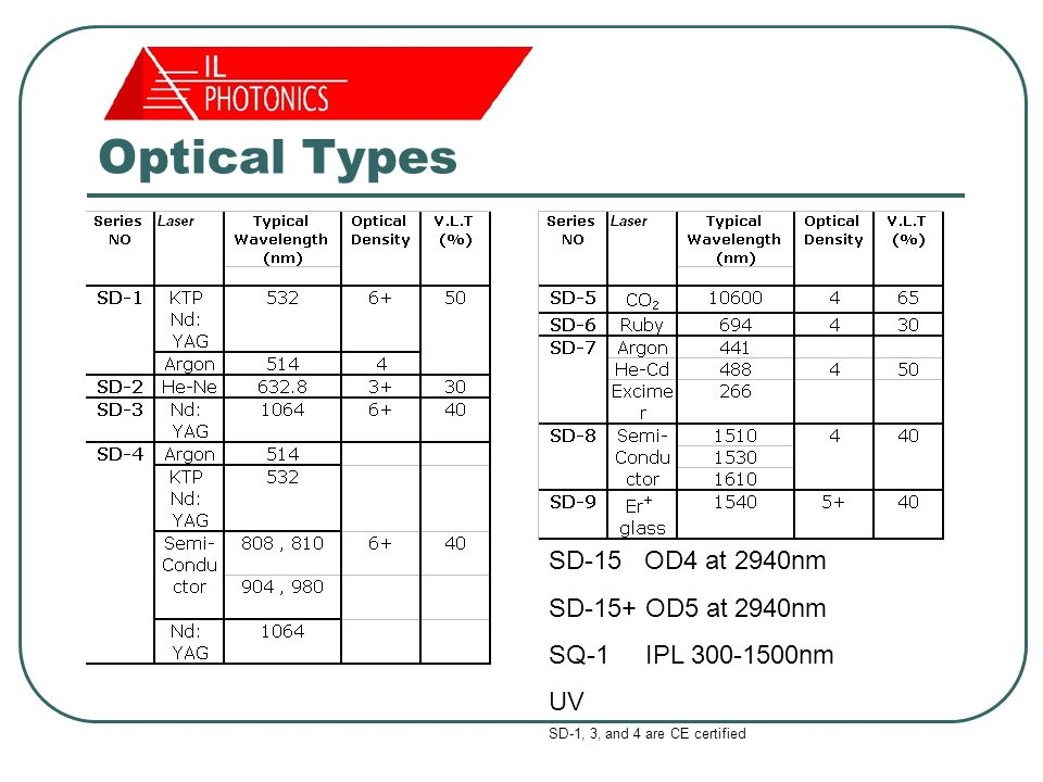 Optical Types SD-15 OD4 at 2940nm SD-15+ OD5 at 2940nm SQ-1 IPL 300-1500nm UV SD-1, 3, and 4 are CE certified