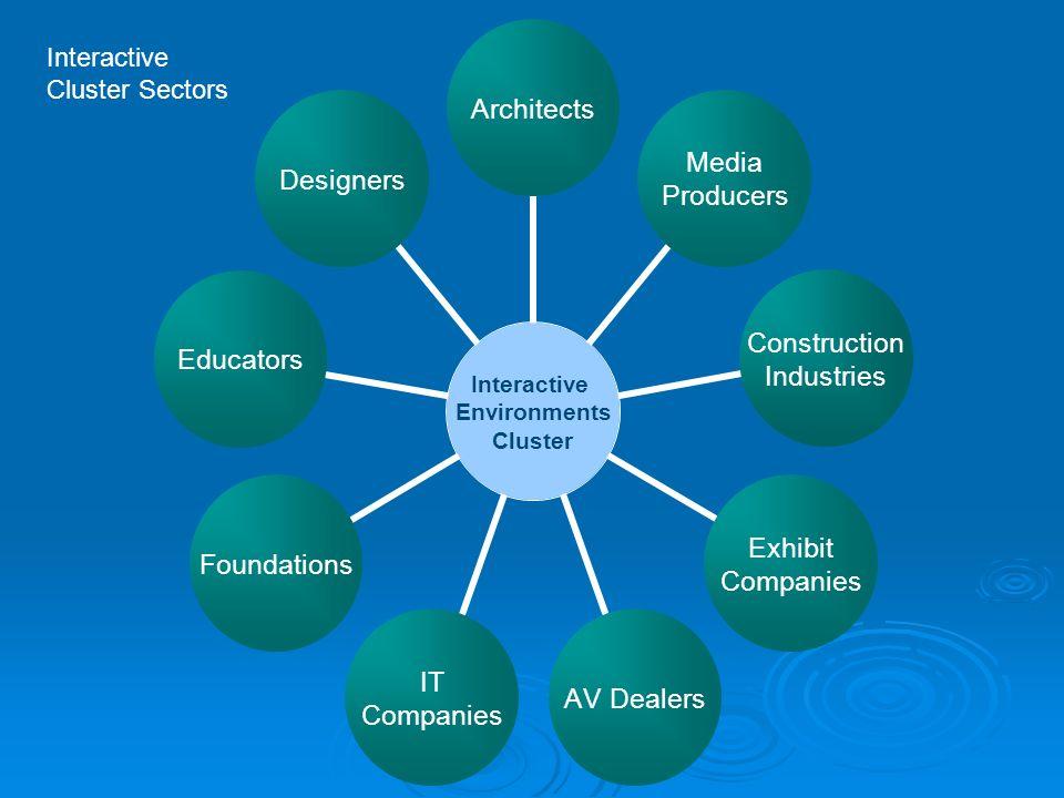 Interactive Environments Cluster Architects Media Producers Construction Industries Exhibit Companies AV Dealers IT Companies FoundationsEducatorsDesigners Interactive Cluster Sectors