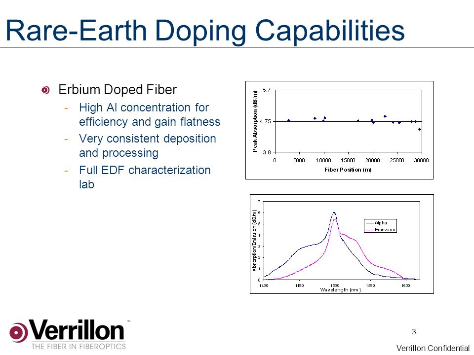 3 Verrillon Confidential Rare-Earth Doping Capabilities Erbium Doped Fiber -High Al concentration for efficiency and gain flatness -Very consistent deposition and processing -Full EDF characterization lab