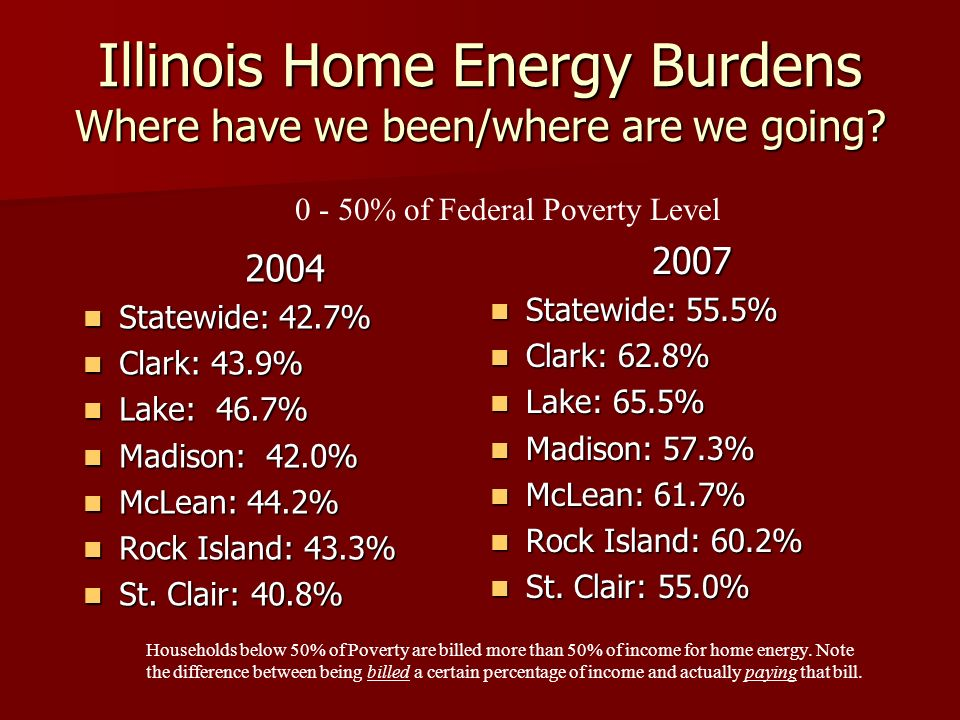 Illinois Home Energy Burdens Where have we been/where are we going.