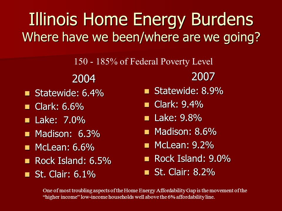 Illinois Home Energy Burdens Where have we been/where are we going? 2004 Statewide: 6.4% Statewide: 6.4% Clark: 6.6% Clark: 6.6% Lake: 7.0% Lake: 7.0%