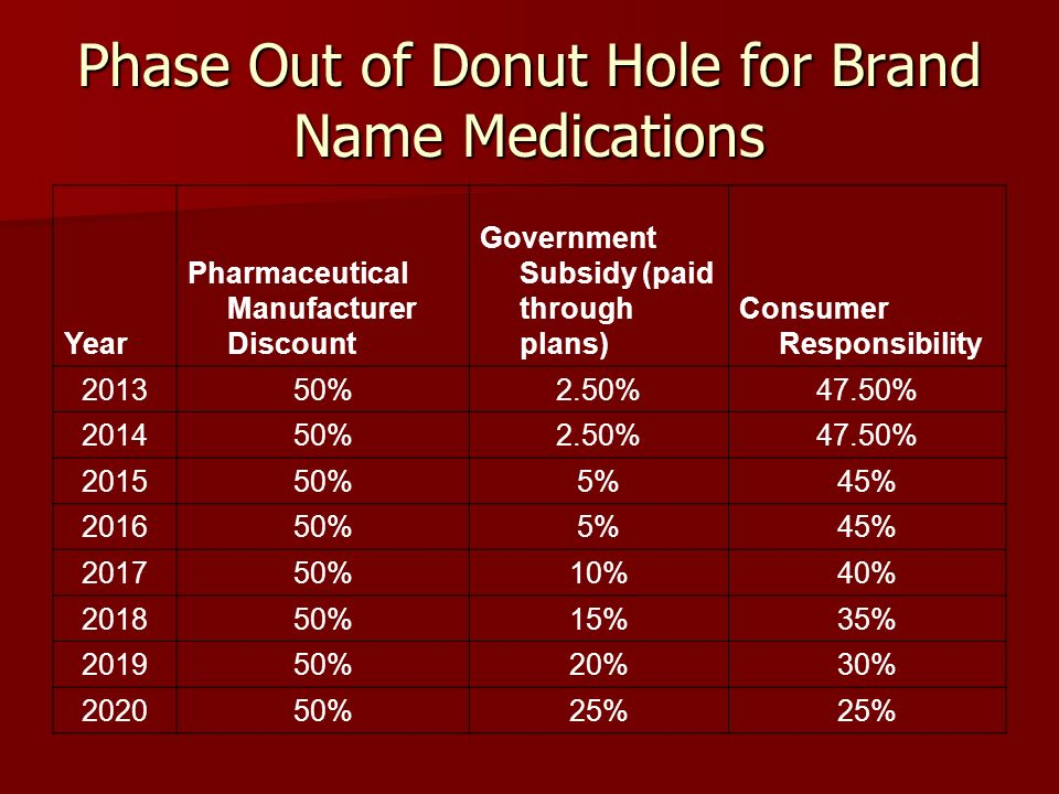 Phase Out of Donut Hole for Brand Name Medications Year Pharmaceutical Manufacturer Discount Government Subsidy (paid through plans) Consumer Responsi