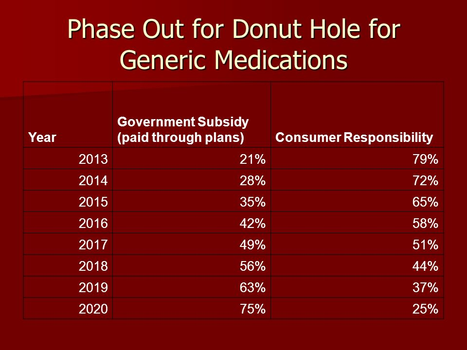 Phase Out for Donut Hole for Generic Medications Year Government Subsidy (paid through plans)Consumer Responsibility 201321%79% 201428%72% 201535%65%