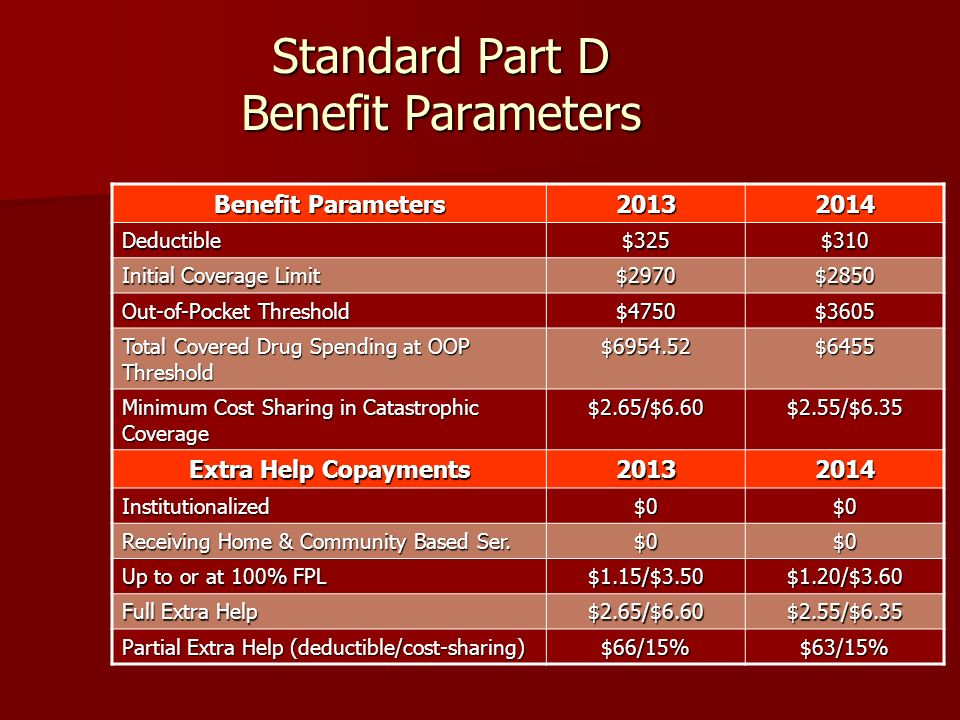 Standard Part D Benefit Parameters Benefit Parameters 20132014 Deductible$325$310 Initial Coverage Limit $2970$2850 Out-of-Pocket Threshold $4750$3605