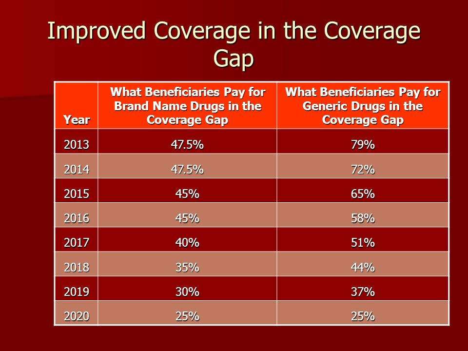Improved Coverage in the Coverage Gap Year What Beneficiaries Pay for Brand Name Drugs in the Coverage Gap What Beneficiaries Pay for Generic Drugs in the Coverage Gap 201347.5%79% 201447.5%72% 201545%65% 201645%58% 201740%51% 201835%44% 201930%37% 202025%25%
