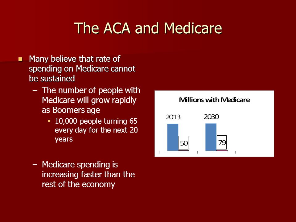 The ACA and Medicare Many believe that rate of spending on Medicare cannot be sustained Many believe that rate of spending on Medicare cannot be sustained – –The number of people with Medicare will grow rapidly as Boomers age 10,000 people turning 65 every day for the next 20 years – –Medicare spending is increasing faster than the rest of the economy