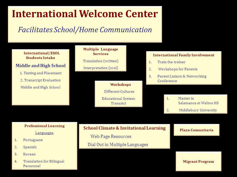 International Welcome Center Facilitates School/Home Communication International Welcome Center Facilitates School/Home Communication School Climate & Invitational Learning Web Page Resources Dial Out in Multiple Languages School Climate & Invitational Learning Web Page Resources Dial Out in Multiple Languages Multiple Language Services Translation (written) Interpretation (oral) Multiple Language Services Translation (written) Interpretation (oral) Workshops Different Cultures Educational System TransAct Workshops Different Cultures Educational System TransAct International Family Involvement 1.Train the trainer 2.