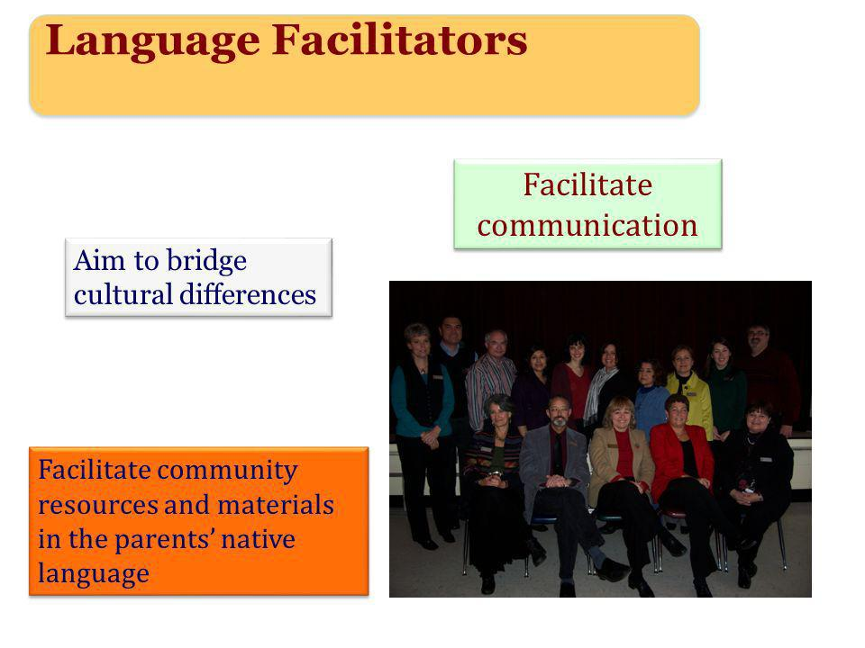 Language Facilitators Facilitate communication Facilitate community resources and materials in the parents native language Aim to bridge cultural differences