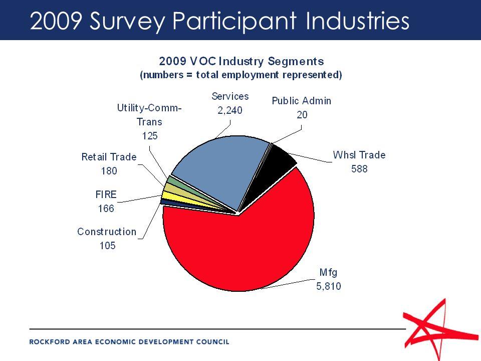 2009 Survey Participant Industries