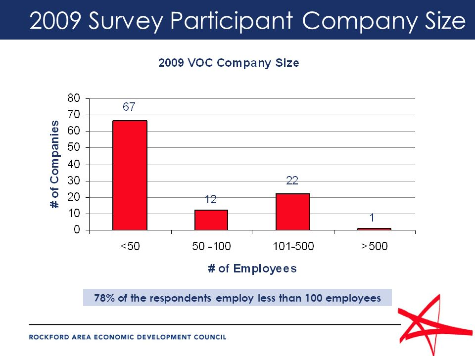 2009 Survey Participant Company Size 78% of the respondents employ less than 100 employees